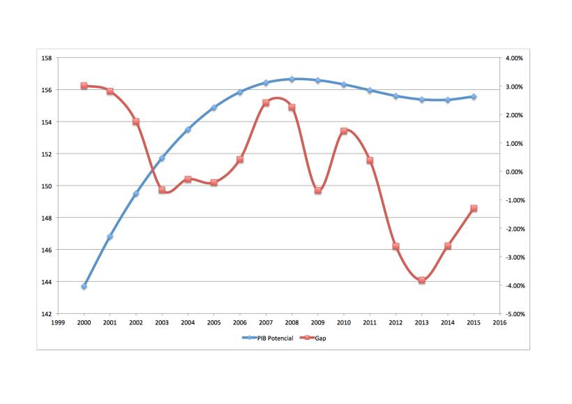 Figura: PIB potencial e gap face ao PIB
