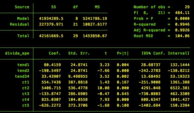 Tendência de evolução da dívida (para o período mais recente, coeficiente da variável tend34)