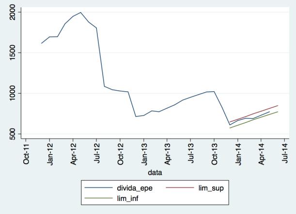 Evolução da dívida dos hospitais EPE (divida há mais de 90 dias)