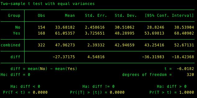 Teste de diferença de médias de dimensão (número de membros)
