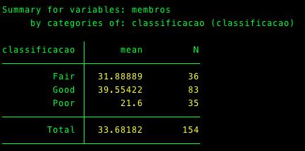 Dimensão média dos centros, segundo a classificação atribuída (para os que não passaram à fase 2)