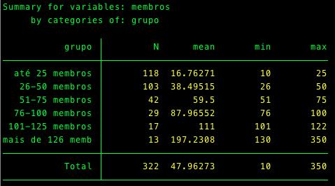 Número de investigadores por centro, por grupo de dimensão