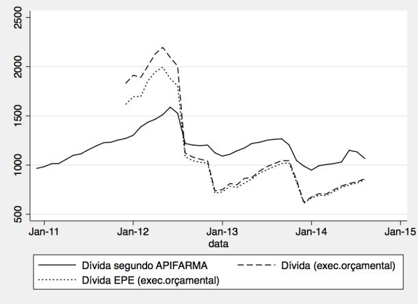 Evolução da dívida dos hospitais EPE (fonte: Ministério da Saúde), e dívida aos associados da APIFARMA (fonte: APIFARMA)