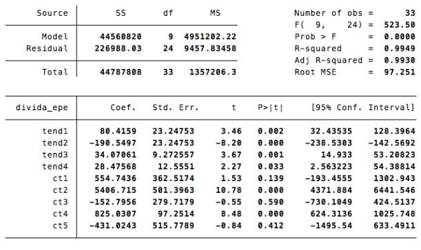 Tend1= tendência em 2011 tend2=tendência em 2012 durante o período de regularização de dívidas; tend3=tendência em 2012 e 2013; tend4=tendência em 2014 . A tendência em 2012 e 2013  excluindo meses de regularização de dívidas dá 34 milhões de euros por mês; em 2014, o valor médio é de 28 milhões por mês.