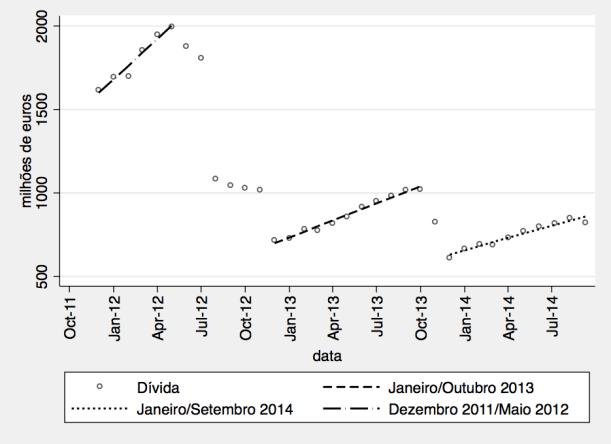 As tendências de crescimento da dívida dos hospitais EPE em três períodos.