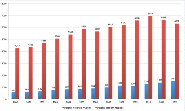 Figura 1: despesas totais e despesas privadas com hospitais