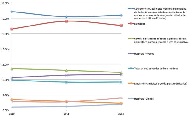 Repartição das despesas directas em saúde das famílias (Fonte: Conta Satélite da Saúde)