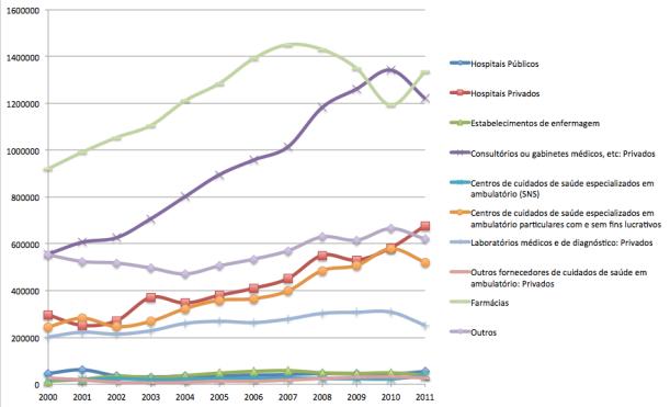 Valores da despesa directa das famílias 2000-2010 (Fonte: Conta Satélite da Saúde, série antiga)