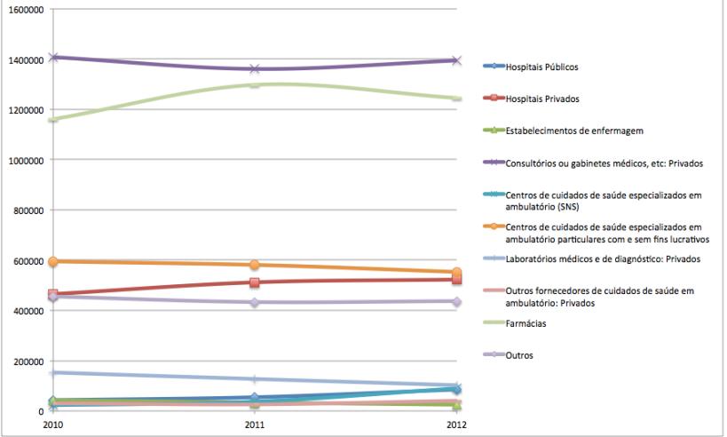 Valores absolutos da despesa directa das famílias 2000 - 2010 (Fonte: Conta Satélite da Saúde - série antiga)