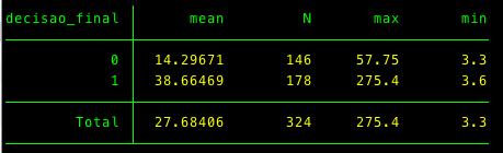 Caracteristicas do grupo que passou à segunda fase (1) e do grupo que não passou (0)
