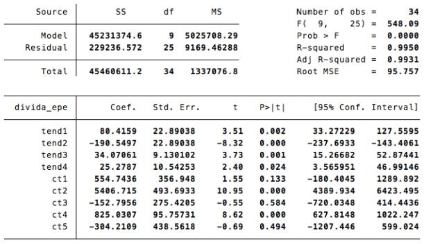 Tend3= tendência em 2013, tend4 = tendência em 2014