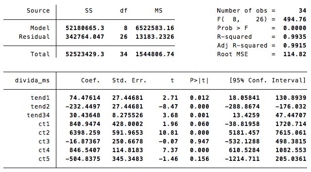 assumindo tendência comum em 2013 e 2014, resultando ritmo de crescimento mensal de 30 milhões euros da dívida.
