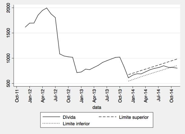 Tendência dos últimos meses fora do intervalo de confiança dos valores dos meses anteriores (desde final de 2013)