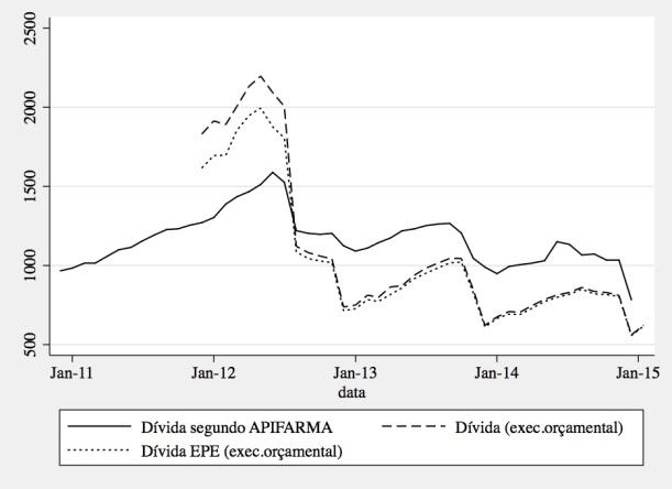 Evolução da dívida em atraso do Ministério da Saúde (esmagadoramente do Hospitais EPE)