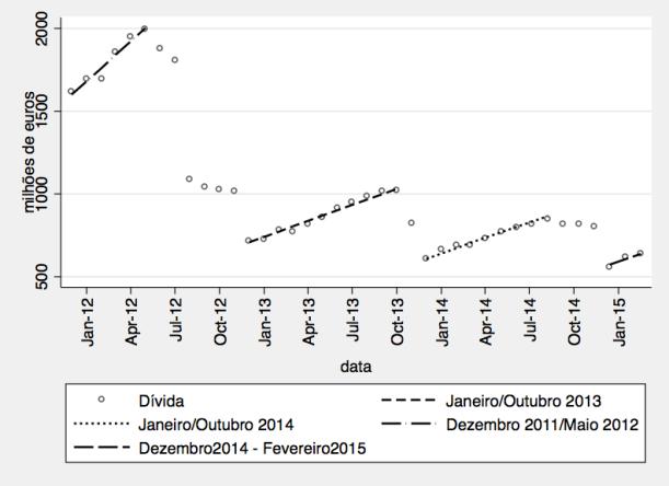 tendências  comuns - regresso à evolução histórica média em 2015