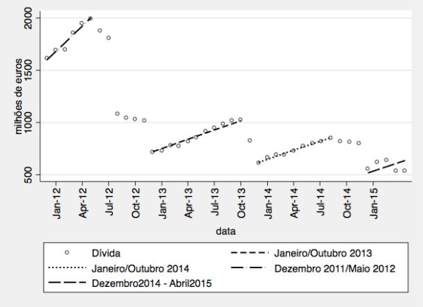 Tendência comum desde 2012, retirados os períodos de regularização de dívidas