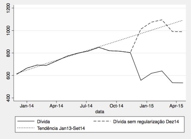 Tendência associada com o crescimento anterior ao reforço de capitais no final de 2014 - observa-se que os dois últimos meses aparentam ser diferentes (efeito apenas da injecção de capital ou algo mais?)