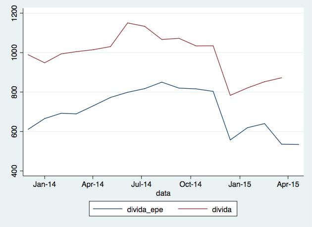 Nos últimos dois meses, a evolução segundo a APIFARMA (a vermelho) difere da execução orçamental (a azul)