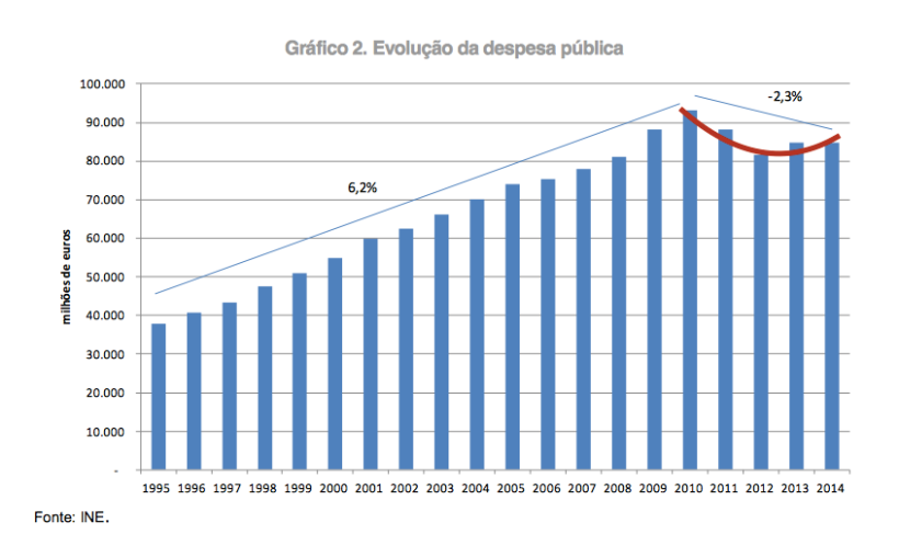 Fomte: Programa Nacional de Reformas 2015 (linha vermelha adicionada)