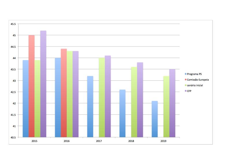 Receita total Governo/PIB - documento PS vs Conselho das Finanças Públicas e Comissão Europeia