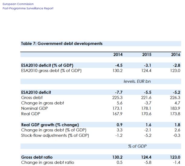As estimativas da Comissão Europeia (comparar com o cenário base do PS) sobre a economia portuguesa - avaliação de acompanhamento pós-programa de ajustamento