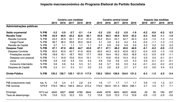 A estimativa PS sobre o impacto no cenário macroeconómico das políticas propostas pelo PS