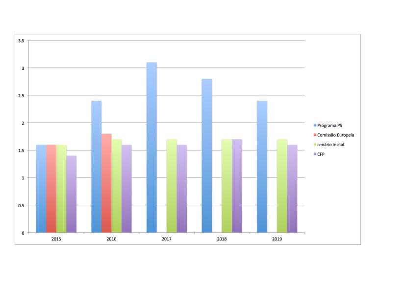 Crescimento do PIB - cenários PS vs Conselho das Finanças Públicas e Comissão Europeia