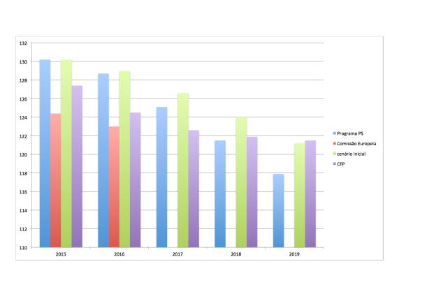 Dívida pública - cenários PS vs Conselho das Finanças Públicas e Comissão Europeia