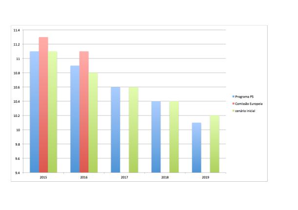 Despesas públicas com pessoal - cenários PS vs Conselho das Finanças Públicas e Comissão Europeia