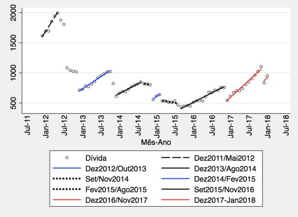 graf_divida