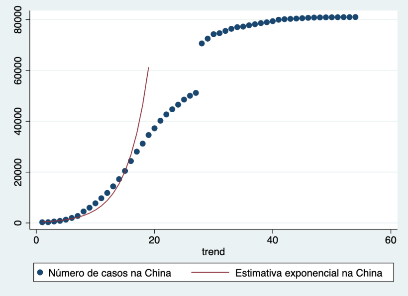 china_exponencial